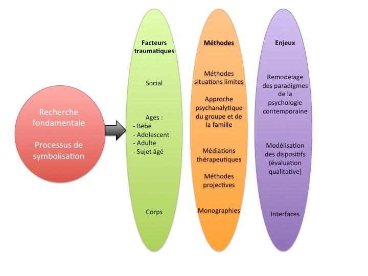 Schéma du projet de recherche du CRPPC